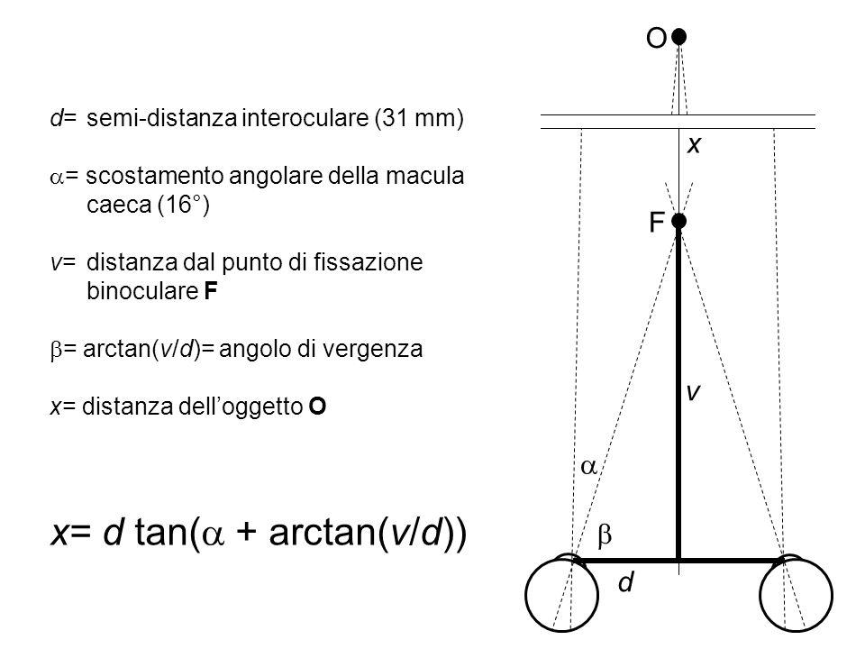F v d O x d= semi-distanza interoculare (31 mm) = scostamento angolare della macula caeca (16°) v= distanza dal punto di fissazione binoculare F = arc