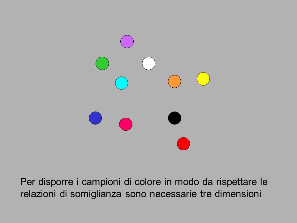 Per disporre i campioni di colore in modo da rispettare le relazioni di somiglianza sono necessarie tre dimensioni