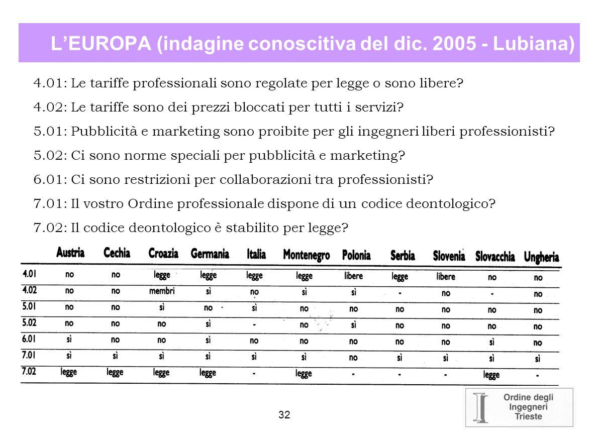 31 LEUROPA Le altre organizzazioni europee in merito alletica: FEANI (Fédération Européenne des Associations nationales d Ingégnieurs) NSPE (National