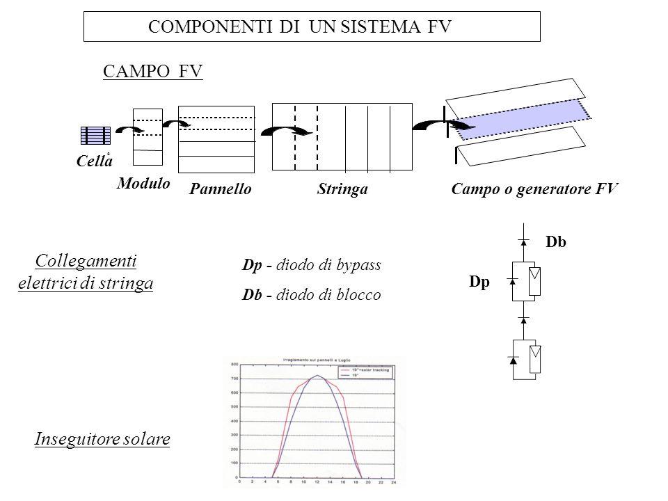 Collegamenti elettrici di stringa CAMPO FV Cella a Modulo PannelloStringaCampo o generatore FV Inseguitore solare Dp - diodo di bypass Db - diodo di b
