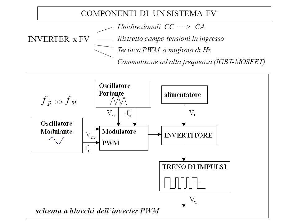 COMPONENTI DI UN SISTEMA FV f p >> f m VuVu INVERTER x FV Unidirezionali CC ==> CA Ristretto campo tensioni in ingresso Tecnica PWM a migliaia di Hz C