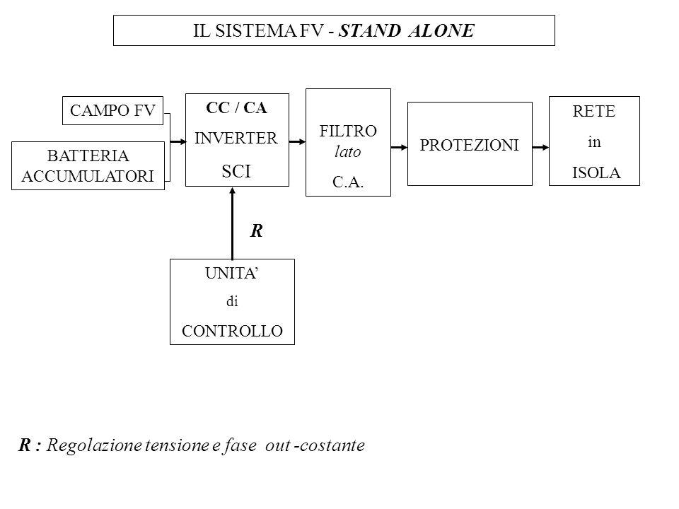 IL SISTEMA FV - STAND ALONE CAMPO FV BATTERIA ACCUMULATORI CC / CA INVERTER SCI FILTRO lato C.A. PROTEZIONI RETE in ISOLA UNITA di CONTROLLO R : Regol