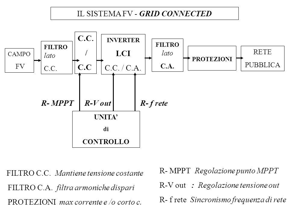 CAMPO FV INVERTER LCI C.C. / C.A. PROTEZIONI RETE PUBBLICA UNITA di CONTROLLO IL SISTEMA FV - GRID CONNECTED FILTRO lato C.C. FILTRO lato C.A. R- MPPT