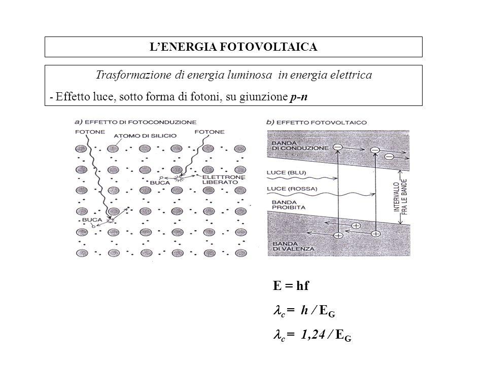 LENERGIA FOTOVOLTAICA Trasformazione di energia luminosa in energia elettrica - Effetto luce, sotto forma di fotoni, su giunzione p-n E = hf c = h / E