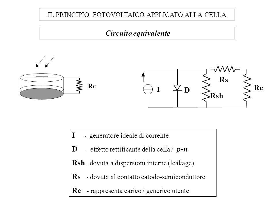 IL PRINCIPIO FOTOVOLTAICO APPLICATO ALLA CELLA Circuito equivalente Rc I - generatore ideale di corrente D - effetto rettificante della cella / p-n Rs