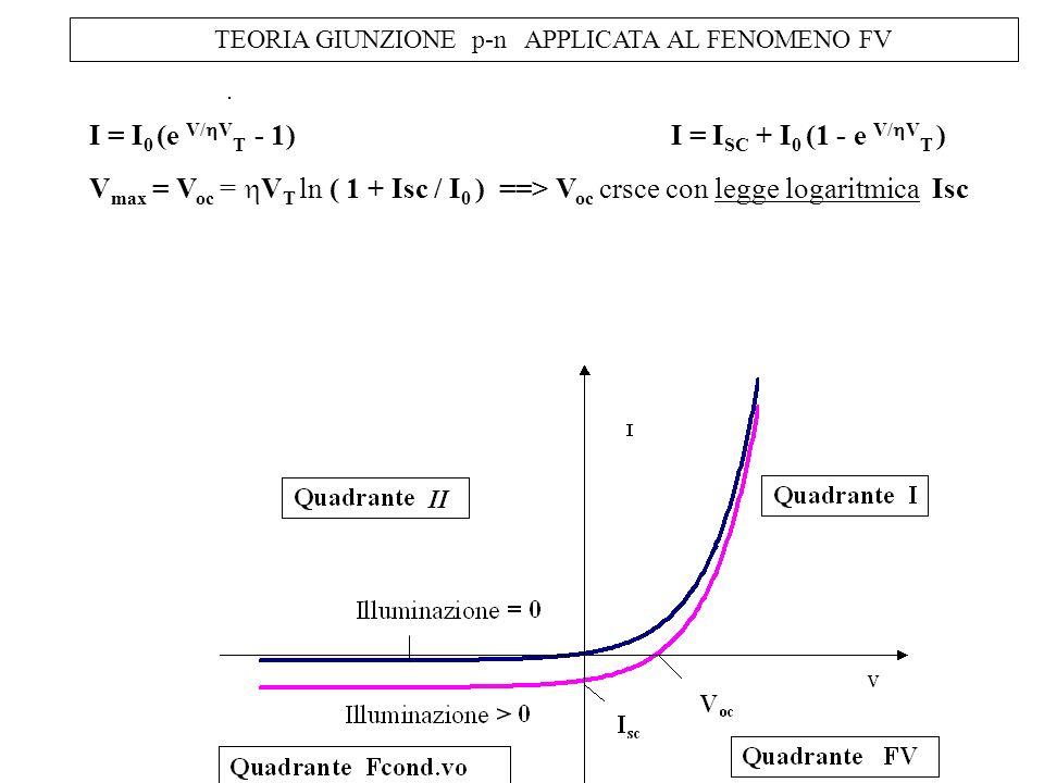 TEORIA GIUNZIONE p-n APPLICATA AL FENOMENO FV I = I 0 (e V/ V T - 1) I = I SC + I 0 (1 - e V/ V T ) V max = V oc = V T ln ( 1 + Isc / I 0 ) ==> V oc c