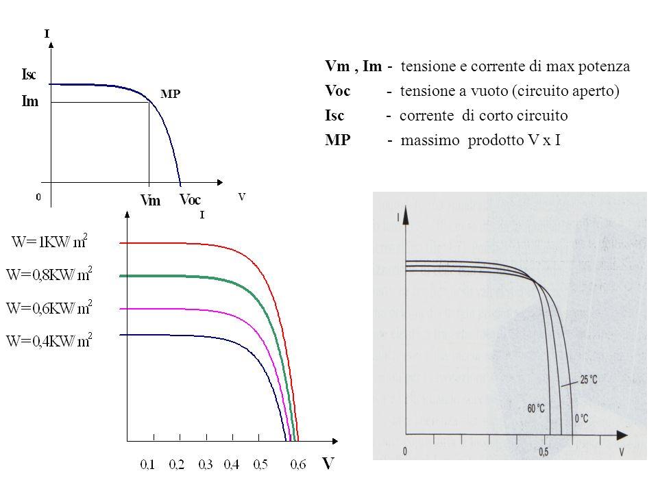 MP Vm, Im - tensione e corrente di max potenza Voc - tensione a vuoto (circuito aperto) Isc - corrente di corto circuito MP - massimo prodotto V x I