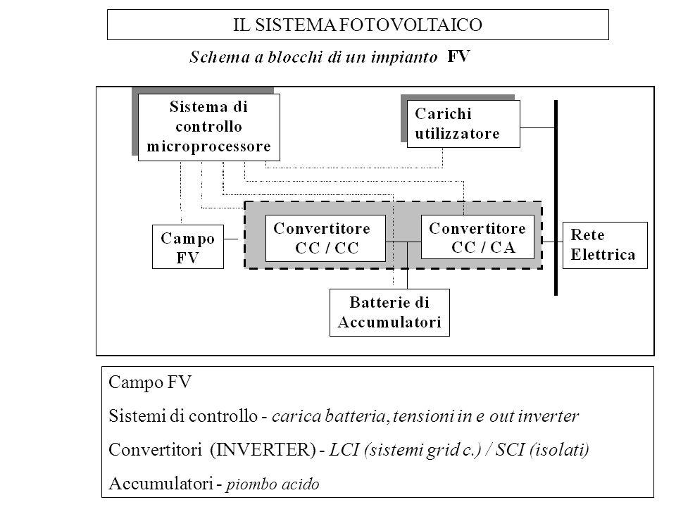IL SISTEMA FOTOVOLTAICO Campo FV Sistemi di controllo - carica batteria, tensioni in e out inverter Convertitori (INVERTER) - LCI (sistemi grid c.) /