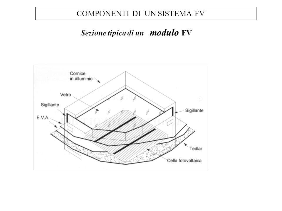 Sezione tipica di un modulo FV COMPONENTI DI UN SISTEMA FV