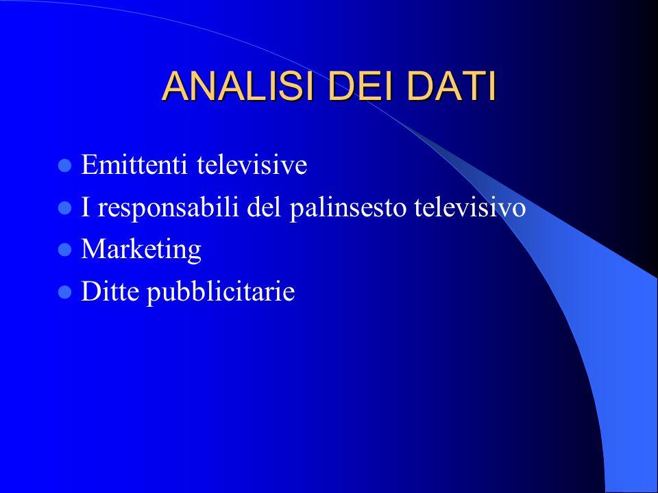 ANALISI DEI DATI Emittenti televisive I responsabili del palinsesto televisivo Marketing Ditte pubblicitarie