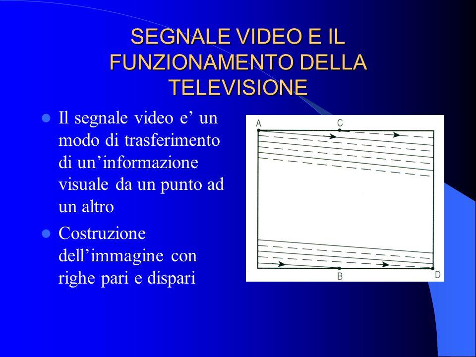 SEGNALE VIDEO E IL FUNZIONAMENTO DELLA TELEVISIONE Il segnale video e un modo di trasferimento di uninformazione visuale da un punto ad un altro Costr