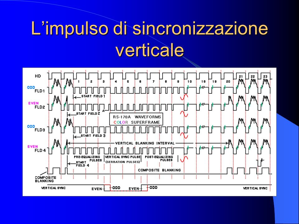 METODI DI RILEVAMENTO DEL CANALE GUARDATO misura diretta della frequenza confronto con la referenza lettura dei codici