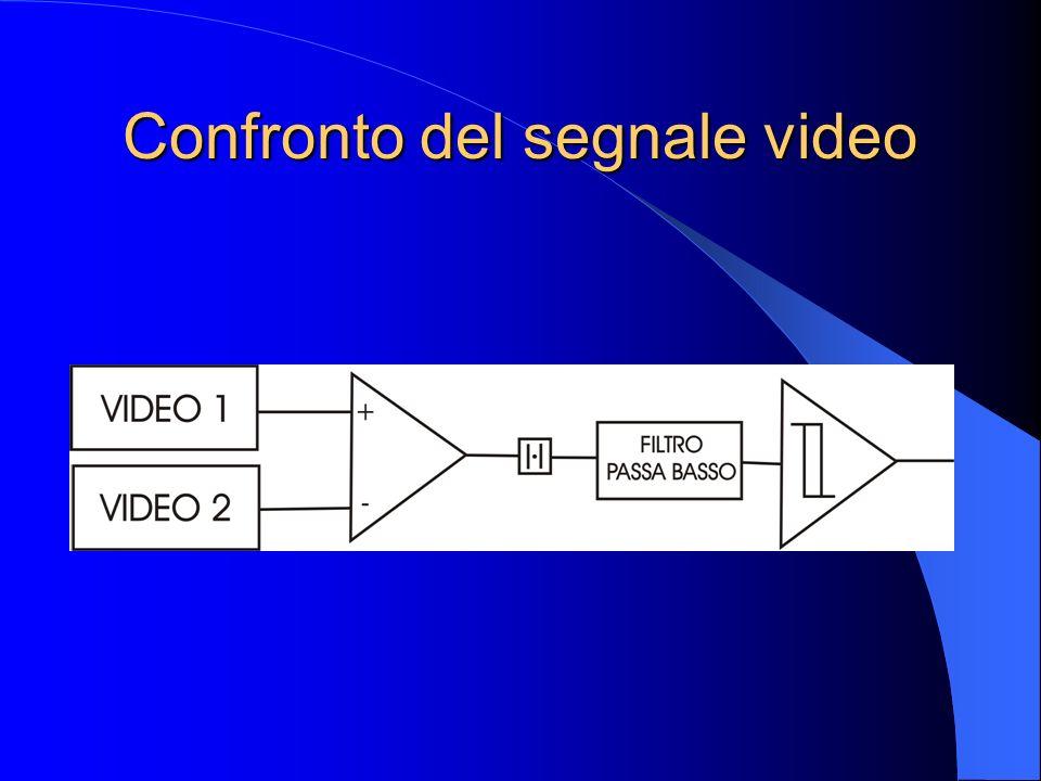 Confronto dei segnali video con la correlazione