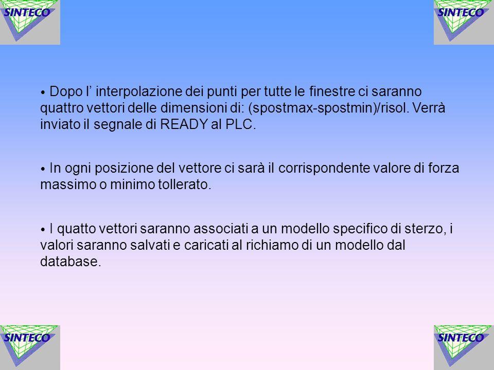 Dopo l interpolazione dei punti per tutte le finestre ci saranno quattro vettori delle dimensioni di: (spostmax-spostmin)/risol.