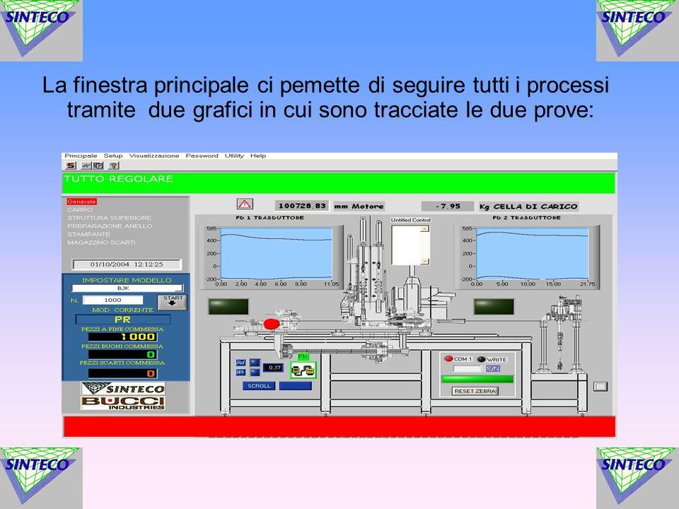 La finestra principale ci pemette di seguire tutti i processi tramite due grafici in cui sono tracciate le due prove: