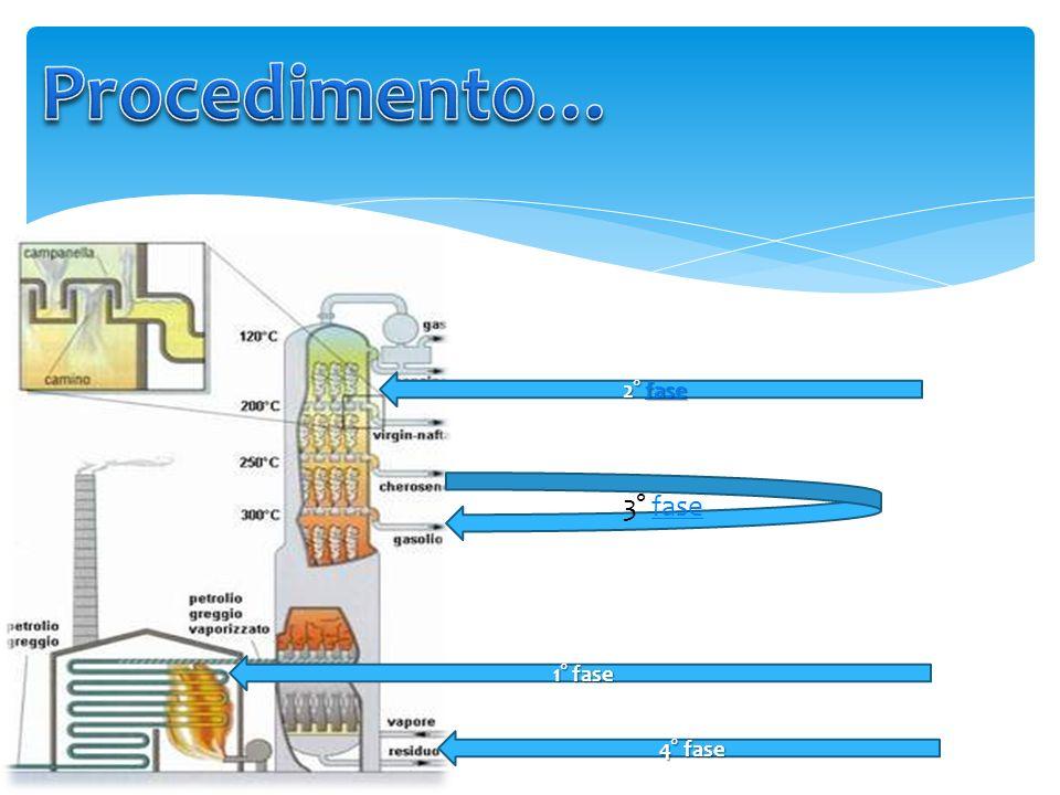 La distillazione frazionata del petrolio è un tipo di distillazione usata per separare i diversi idrocarburi, diversi tra loro per la composizione chi