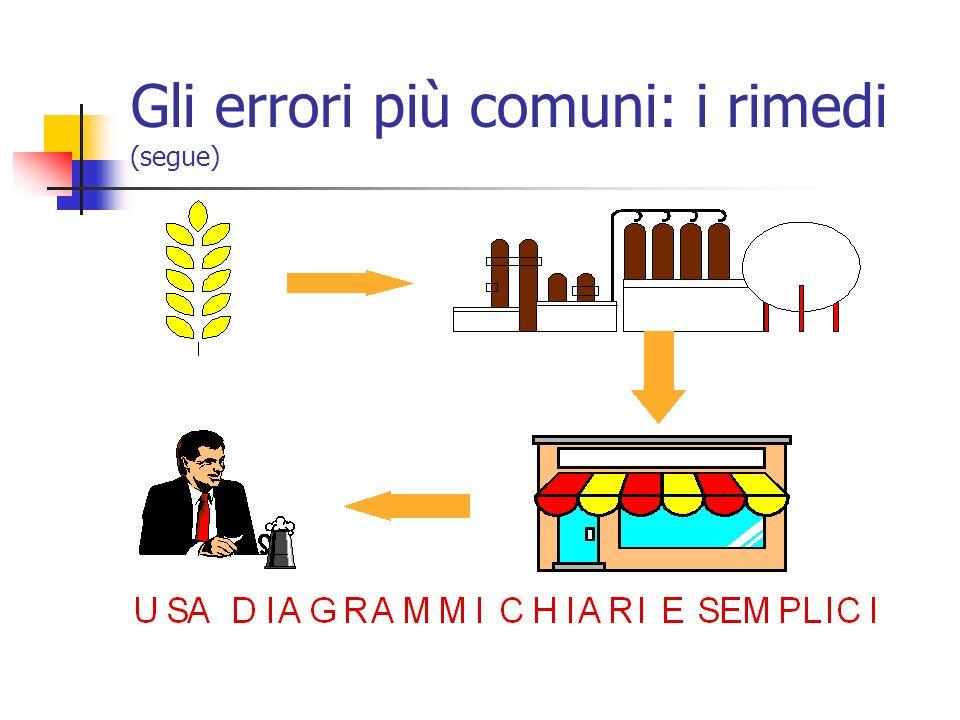 Gli errori più comuni: i rimedi (segue)