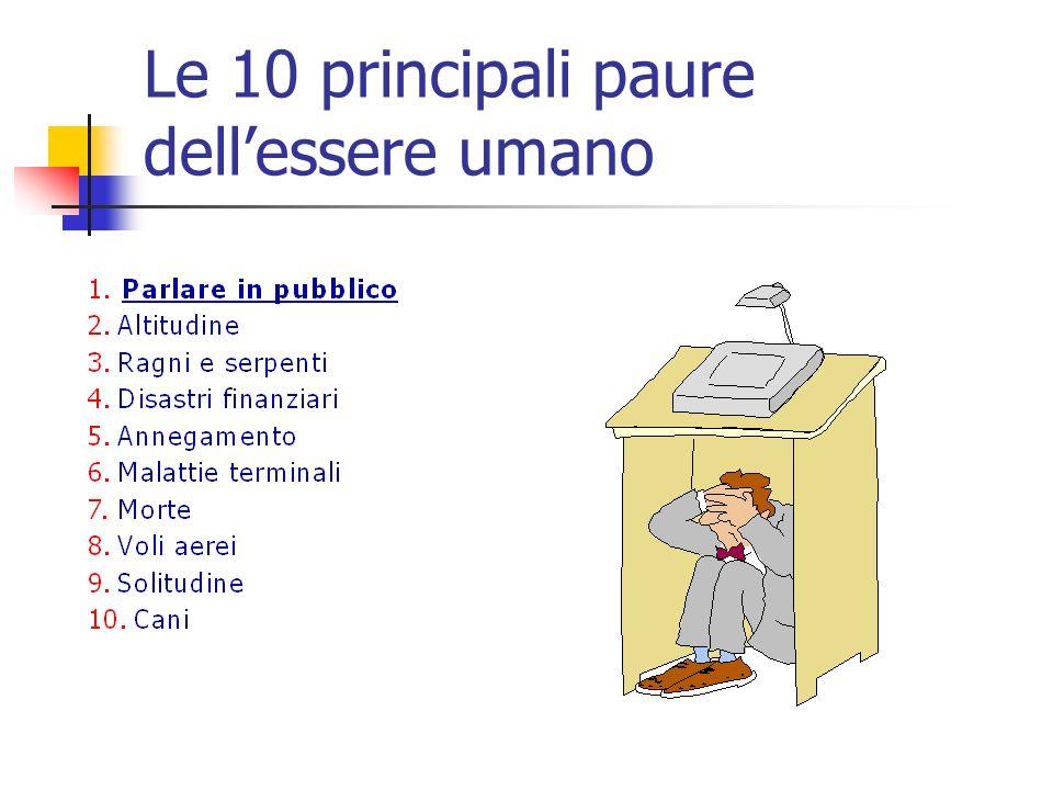 Le 10 principali paure dellessere umano