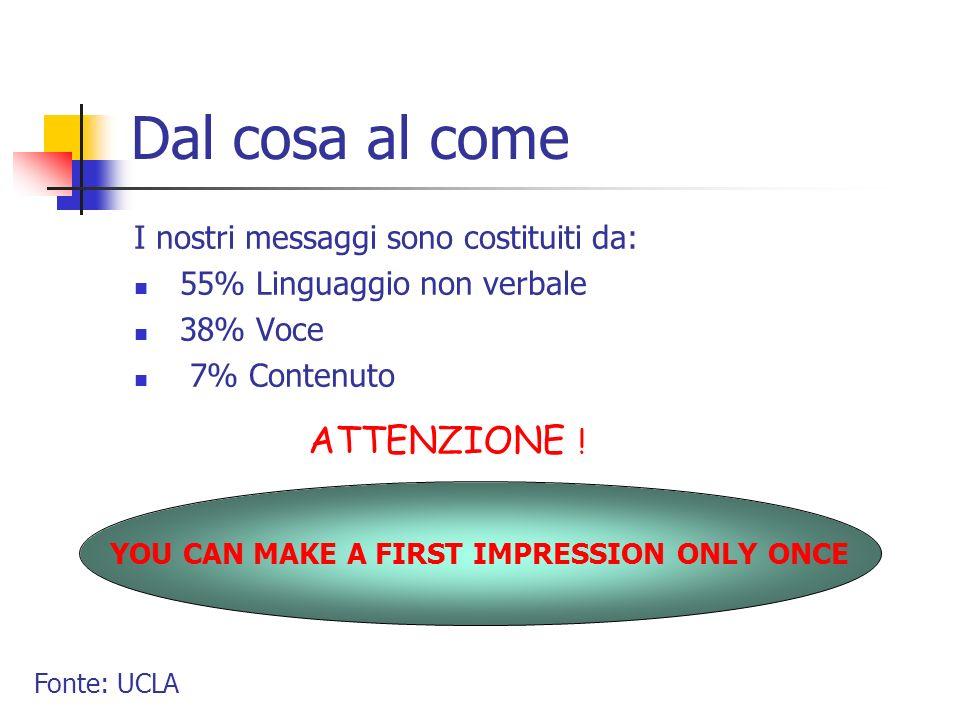 Dal cosa al come I nostri messaggi sono costituiti da: 55% Linguaggio non verbale 38% Voce 7% Contenuto ATTENZIONE ! YOU CAN MAKE A FIRST IMPRESSION O