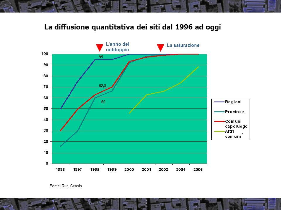 La diffusione quantitativa dei siti dal 1996 ad oggi Lanno del raddoppio La saturazione * 95 62,9 60 Fonte: Rur, Censis