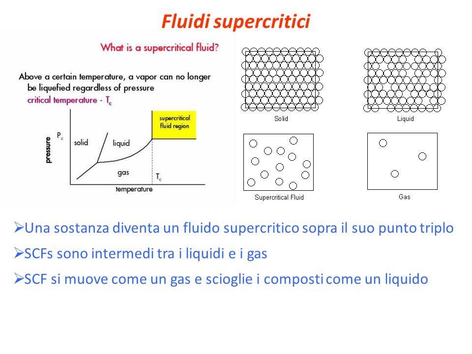Fluidi supercritici Una sostanza diventa un fluido supercritico sopra il suo punto triplo SCFs sono intermedi tra i liquidi e i gas SCF si muove come