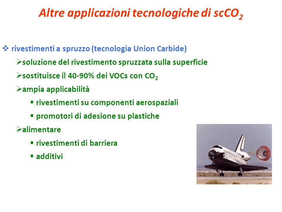 Altre applicazioni tecnologiche di scCO 2 rivestimenti a spruzzo (tecnologia Union Carbide) soluzione del rivestimento spruzzata sulla superficie sost