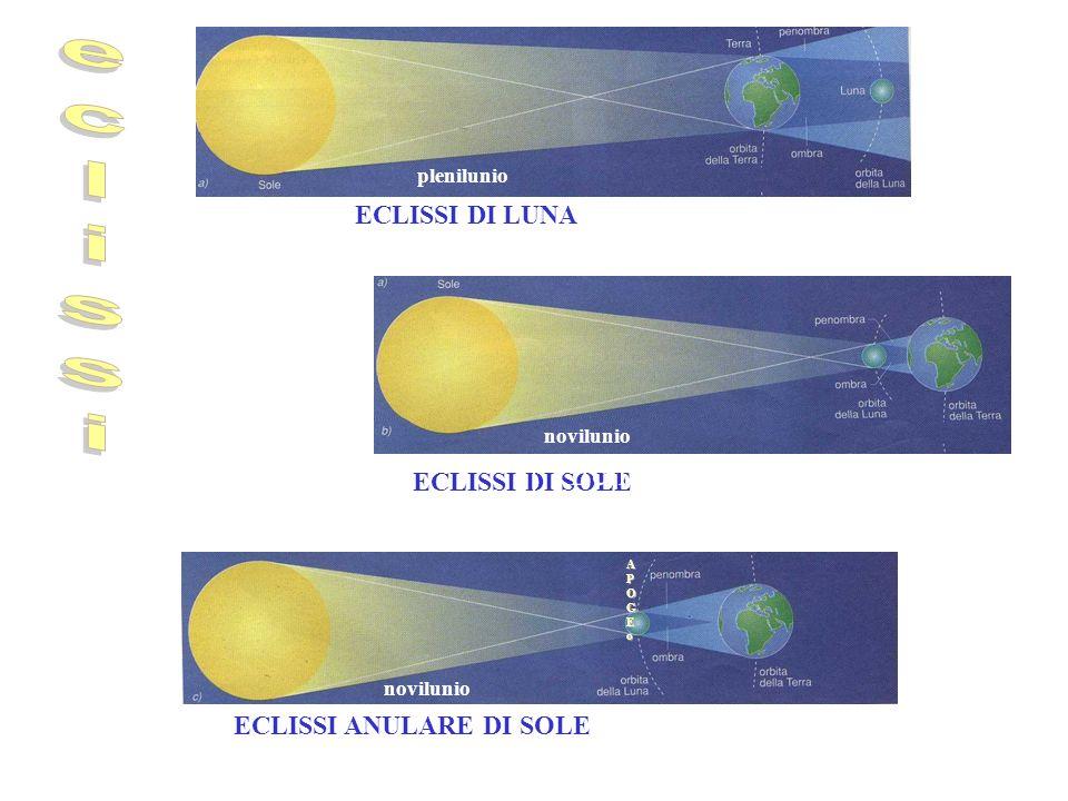 La Luna rivolge alla Terra sempre la stessa faccia perché il sincronismo dei suoi movimenti di rotazione e rivoluzione intorno alla Terra è stato fren