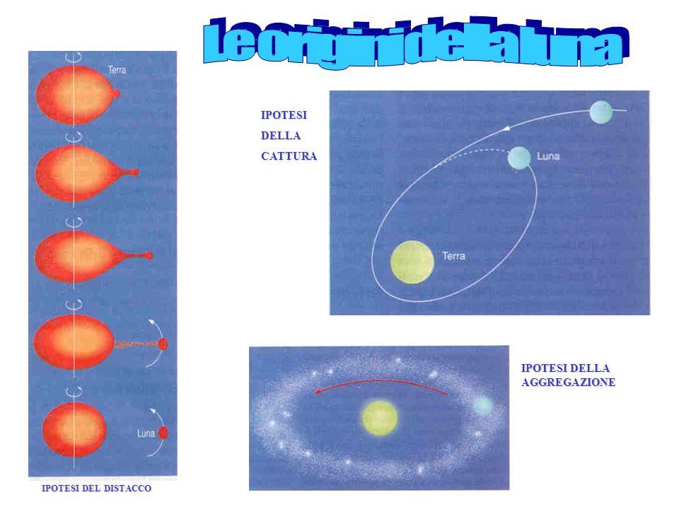 Il Sistema Solare è formato da una stella, il Sole, intorno alla quale ruotano vari pianeti ed intorno ai pianeti ruotano i satelliti, proprio come la