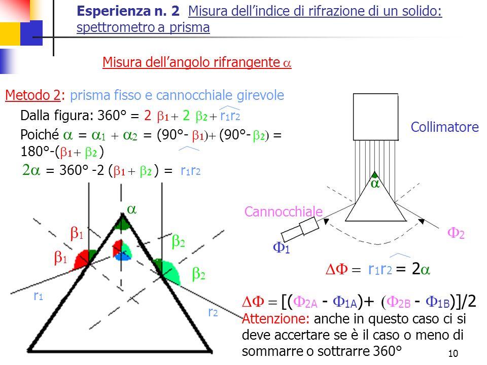 10 r 1 r 2 = 2 1 2 Collimatore Cannocchiale Esperienza n. 2 Misura dellindice di rifrazione di un solido: spettrometro a prisma Misura dellangolo rifr