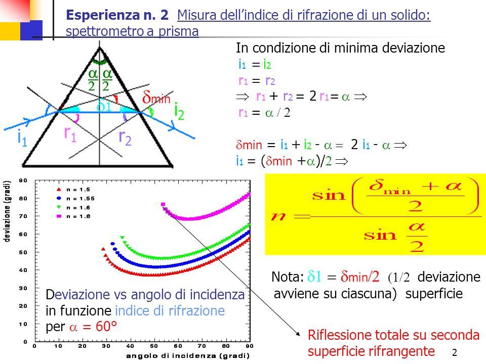 2 i1i1 r1 r1 min i2i2 1 r2r2 In condizione di minima deviazione i 1 = i 2 r 1 = r 2 r 1 + r 2 = 2 r 1 = r 1 = min = i 1 + i 2 - 2 i 1 - i 1 = ( min +