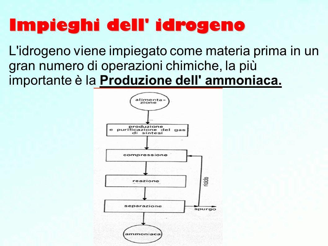 Impieghi dell' idrogeno L'idrogeno viene impiegato come materia prima in un gran numero di operazioni chimiche, la più importante è la Produzione dell