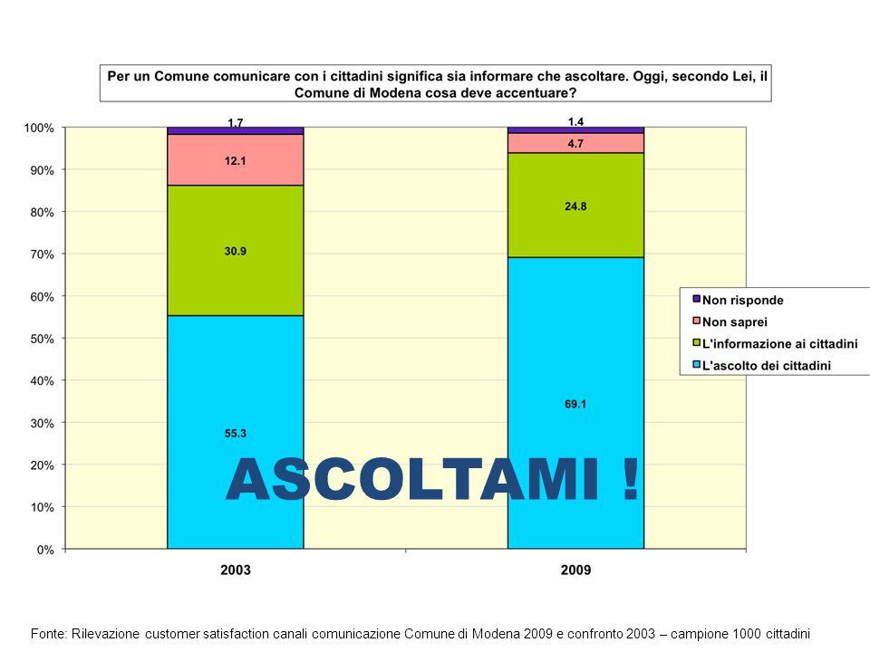 Fonte: Rilevazione customer satisfaction canali comunicazione Comune di Modena 2009 e confronto 2003 – campione 1000 cittadini ASCOLTAMI !