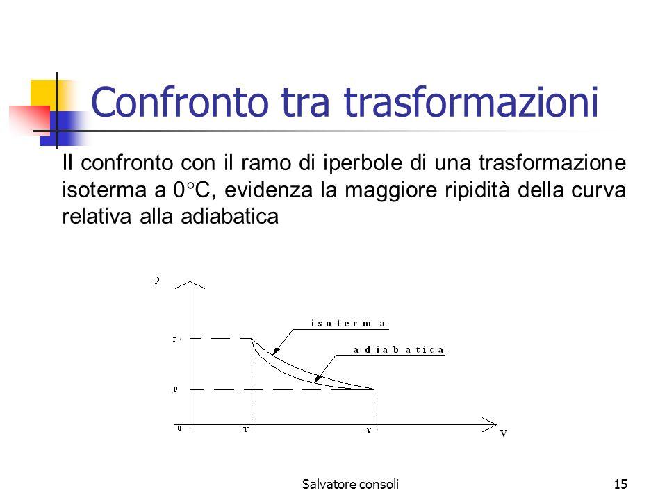 Salvatore consoli15 Confronto tra trasformazioni Il confronto con il ramo di iperbole di una trasformazione isoterma a 0 C, evidenza la maggiore ripid