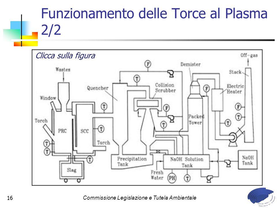 Commissione Legislazione e Tutela Ambientale16 Funzionamento delle Torce al Plasma 2/2 Clicca sulla figura