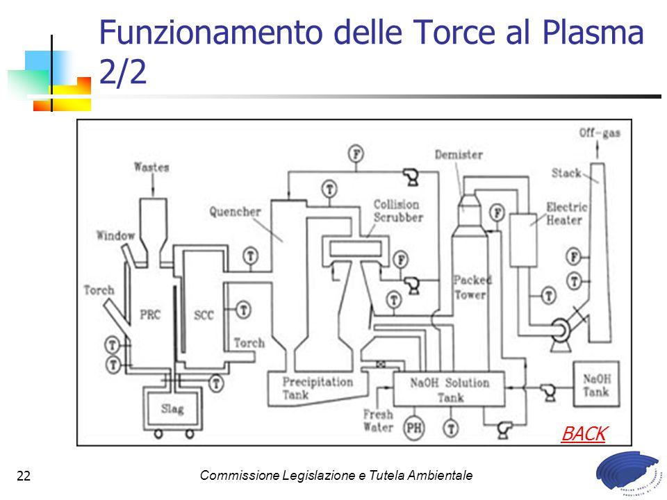 Commissione Legislazione e Tutela Ambientale22 Funzionamento delle Torce al Plasma 2/2 BACK