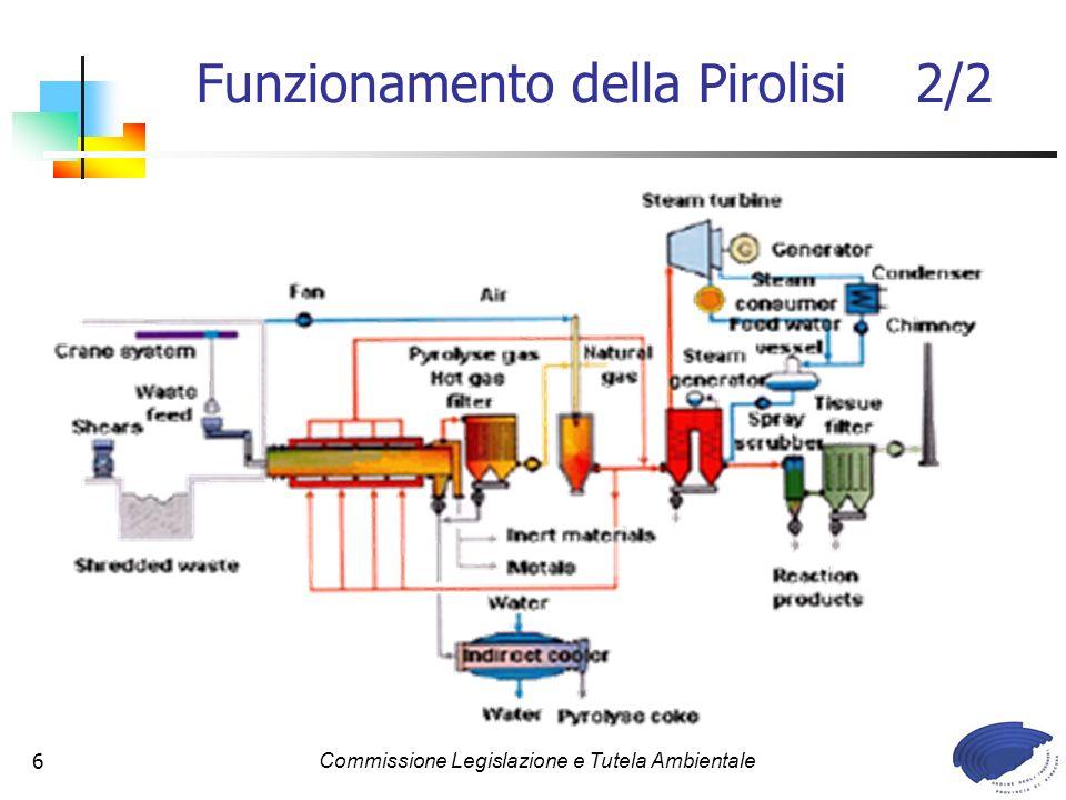 Commissione Legislazione e Tutela Ambientale6 Funzionamento della Pirolisi 2/2