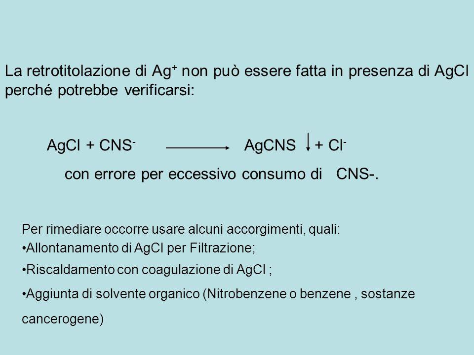 La retrotitolazione di Ag + non può essere fatta in presenza di AgCl perché potrebbe verificarsi: AgCl + CNS - AgCNS + Cl - con errore per eccessivo c
