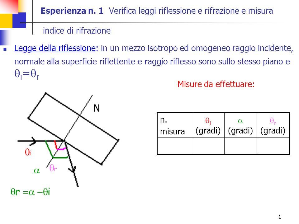 1 Esperienza n. 1 Verifica leggi riflessione e rifrazione e misura indice di rifrazione Legge della riflessione: in un mezzo isotropo ed omogeneo ragg