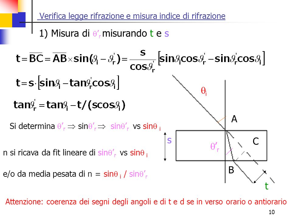 10 s i r A B C t Verifica legge rifrazione e misura indice di rifrazione Attenzione: coerenza dei segni degli angoli e di t e d se in verso orario o a