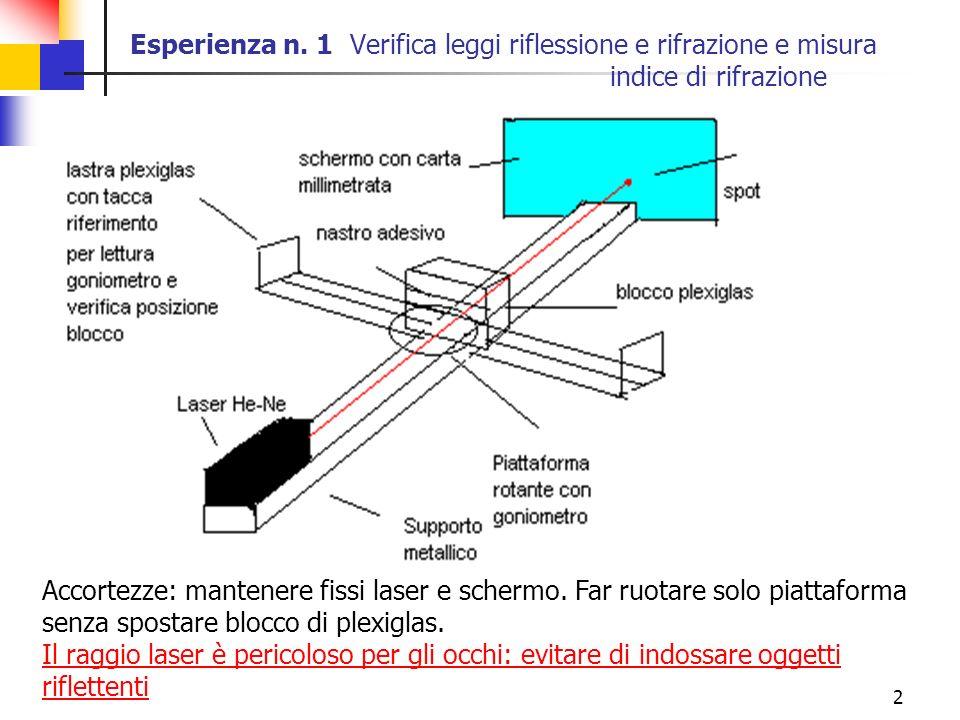 2 Esperienza n. 1 Verifica leggi riflessione e rifrazione e misura indice di rifrazione Accortezze: mantenere fissi laser e schermo. Far ruotare solo
