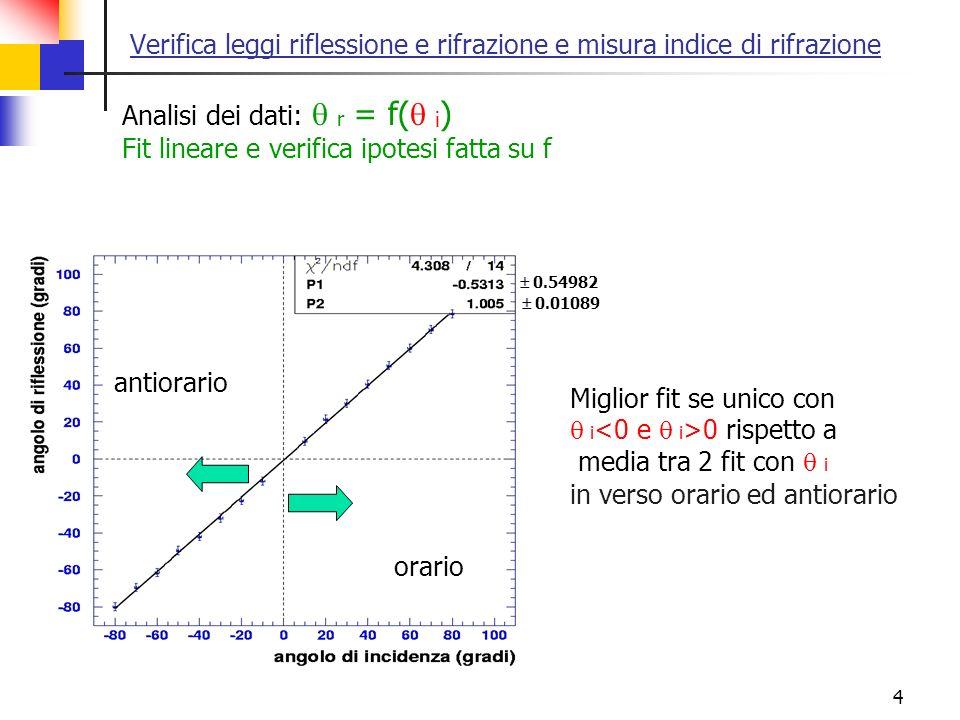 4 Verifica leggi riflessione e rifrazione e misura indice di rifrazione Analisi dei dati: r = f( i ) Fit lineare e verifica ipotesi fatta su f Miglior
