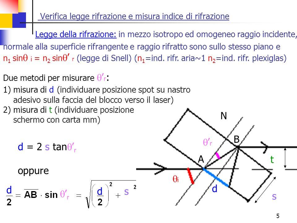 5 Verifica legge rifrazione e misura indice di rifrazione Legge della rifrazione: in mezzo isotropo ed omogeneo raggio incidente, Due metodi per misur