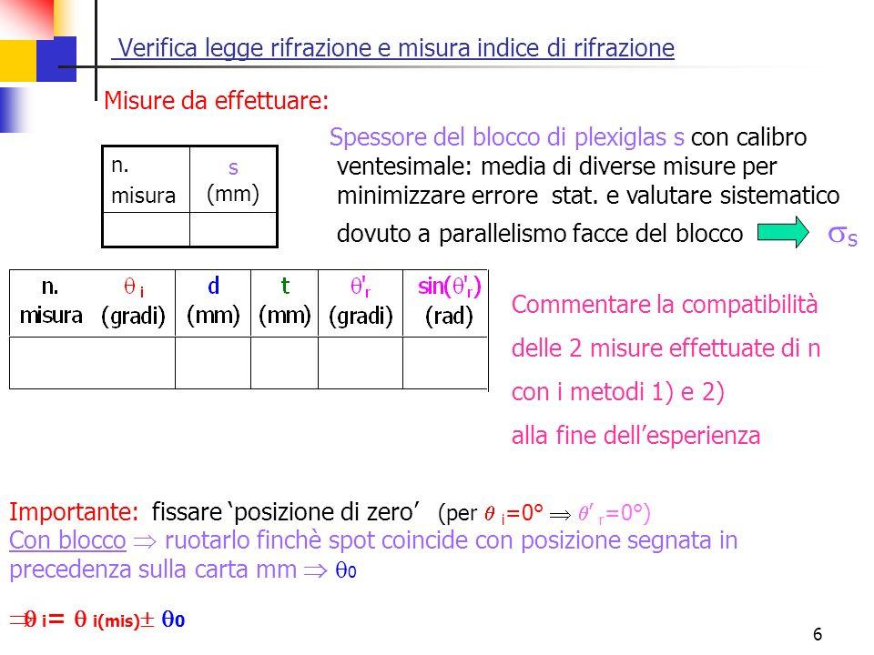 6 Verifica legge rifrazione e misura indice di rifrazione s (mm) n. misura Spessore del blocco di plexiglas s con calibro ventesimale: media di divers