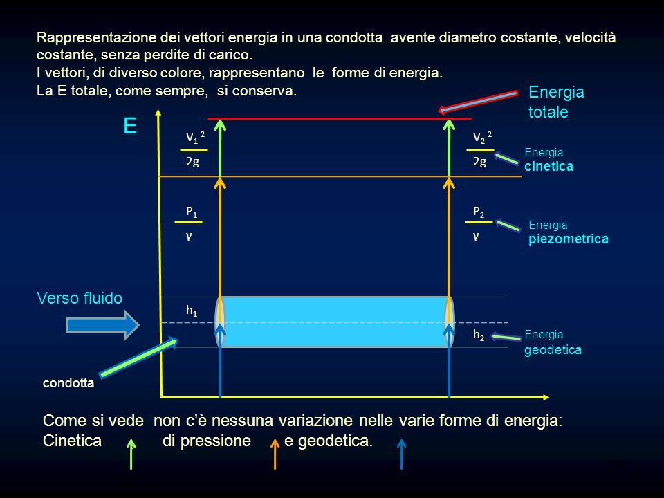 il risultato è un numero adimensionale il cui valore qualifica il moto. Se Re è 4000 il moto è turbolento. ρ = densità in Kg/m 3, V= velocità m/s, D =