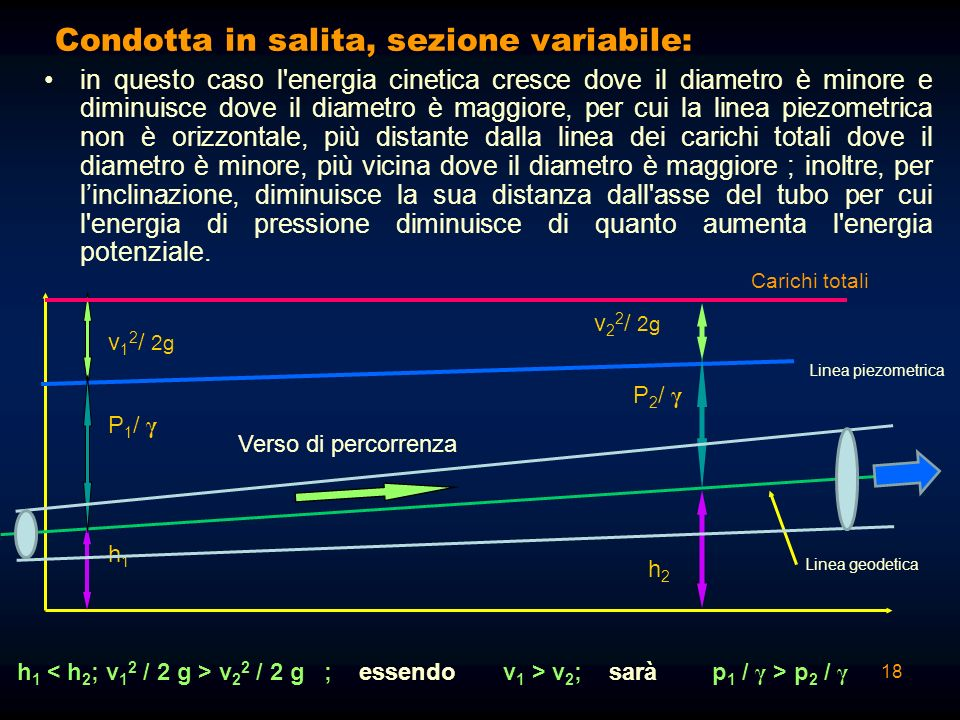 17 Condotta in salita, sezione costante: in questo caso l'energia cinetica è costante e quindi la linea piezometrica è orizzontale; diminuisce però la