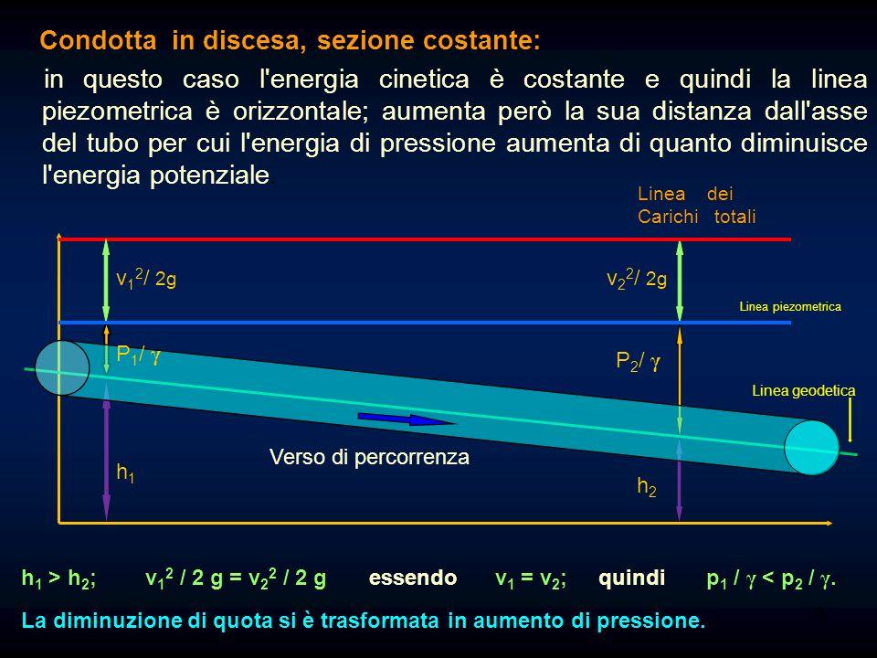 18 Condotta in salita, sezione variabile: in questo caso l'energia cinetica cresce dove il diametro è minore e diminuisce dove il diametro è maggiore,