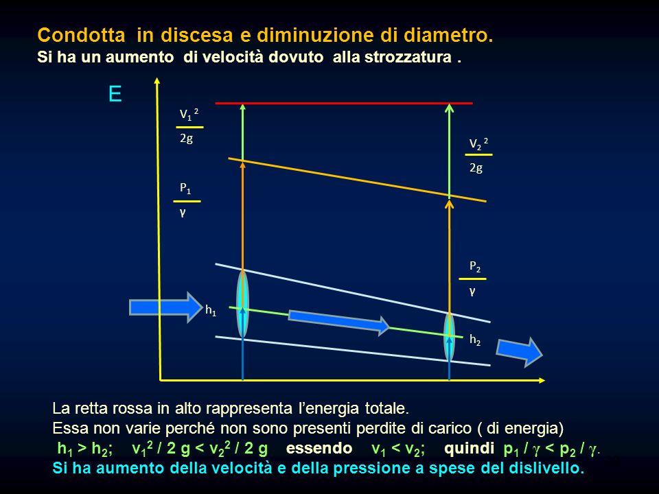 19 Condotta in discesa, sezione costante: in questo caso l'energia cinetica è costante e quindi la linea piezometrica è orizzontale; aumenta però la s