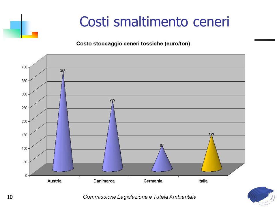 Commissione Legislazione e Tutela Ambientale10 Costi smaltimento ceneri