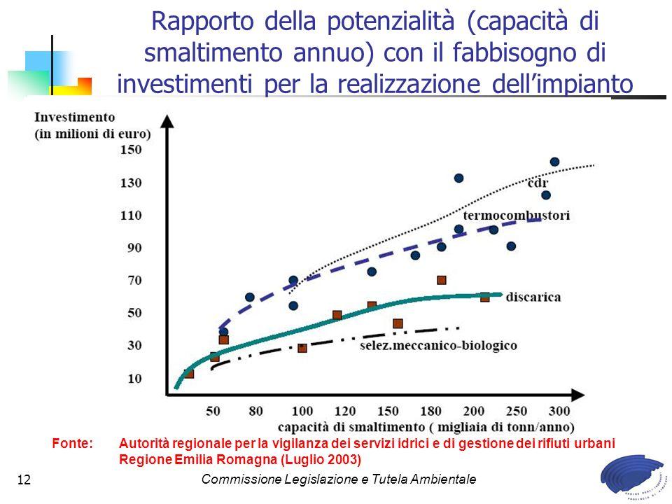 Commissione Legislazione e Tutela Ambientale12 Rapporto della potenzialità (capacità di smaltimento annuo) con il fabbisogno di investimenti per la realizzazione dellimpianto Fonte: Autorità regionale per la vigilanza dei servizi idrici e di gestione dei rifiuti urbani Regione Emilia Romagna (Luglio 2003)