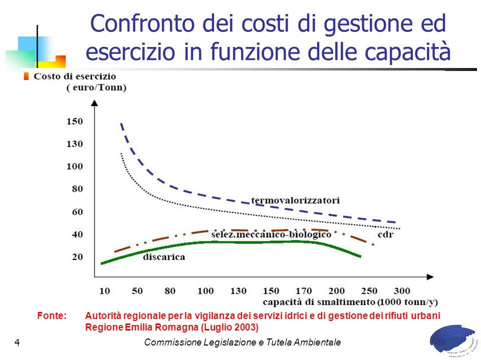 Commissione Legislazione e Tutela Ambientale4 Confronto dei costi di gestione ed esercizio in funzione delle capacità Fonte: Autorità regionale per la vigilanza dei servizi idrici e di gestione dei rifiuti urbani Regione Emilia Romagna (Luglio 2003)